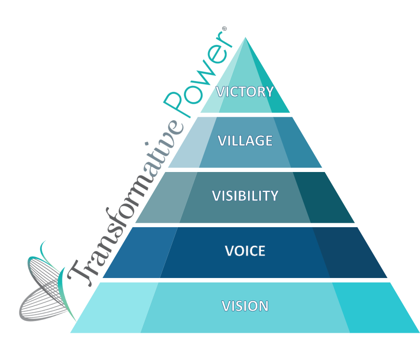 Transformative Power Pyramid